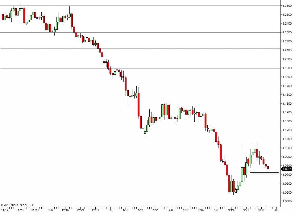 euro_dollaro_future_segnale