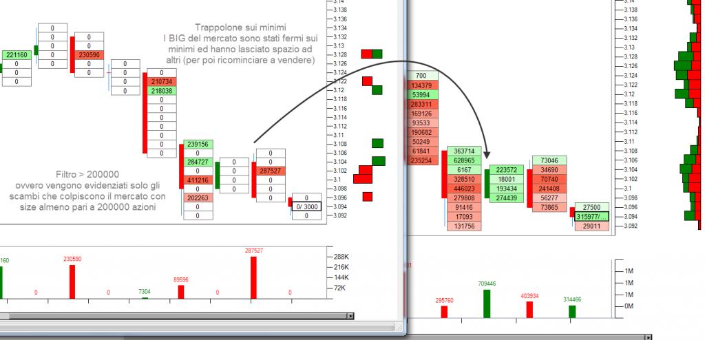 Analisi-volumi-filtrati-mani-forti-intesa-san-paolo-04112015-trappola