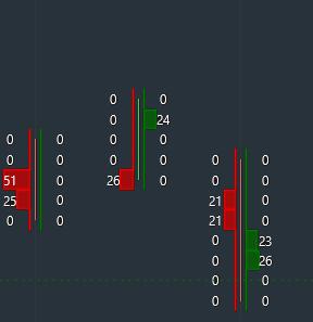 Grafico degli scambi filtrato sui volumi