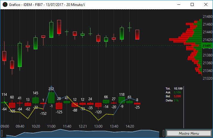 Grafico standard di Ticker Explorer