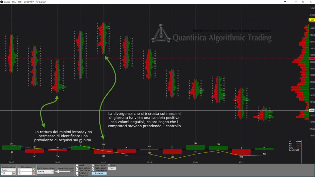 Trading intraday con i volumi su FIB future