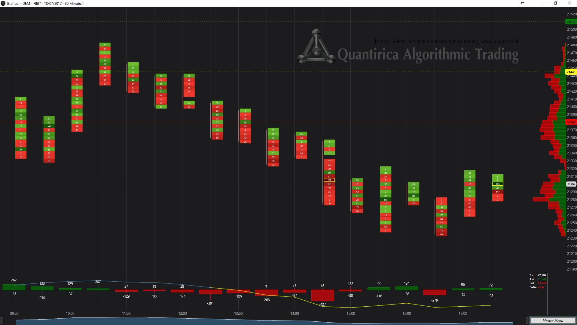 Analisi grafica dei volumi e dei flussi di trading con grafico a delta