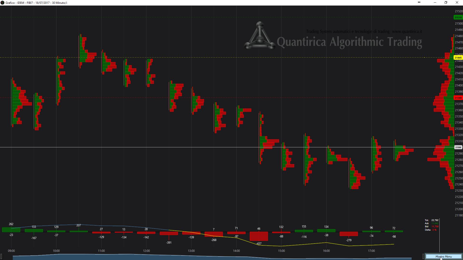 Analisi dei flussi di trading intraday e profilo di volume sugli ordini