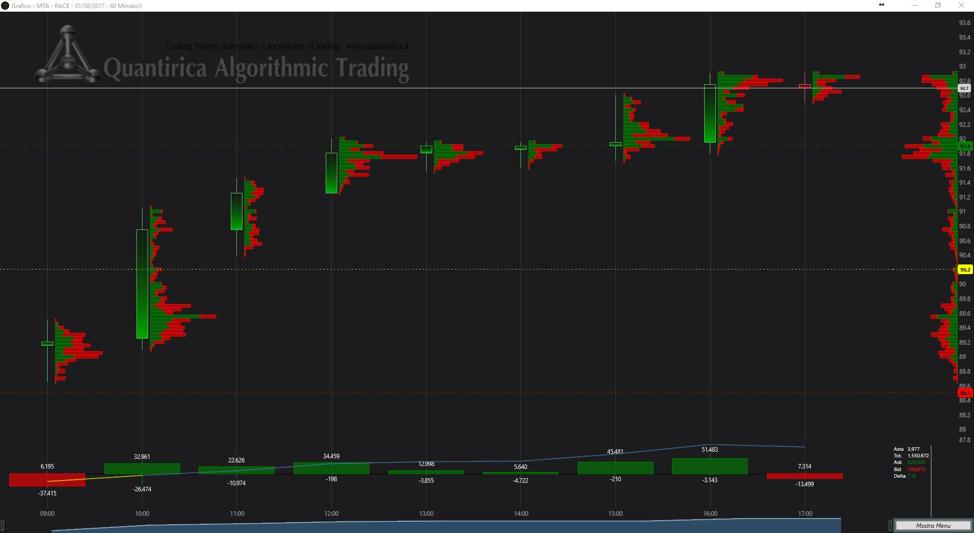 Analisi dei flussi di trading su Ferrari