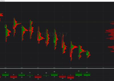 Trading-volume-grafico-analisi-volumi-orderflow-dax