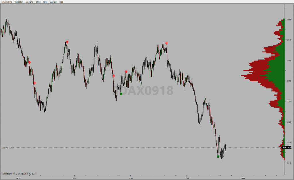 Pattern volumetrici su DAX intraday