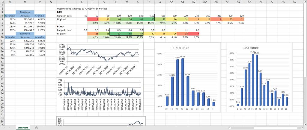I numeri importanti nel trading online, analisi degli strumenti e della distribuzione dei range giornalieri