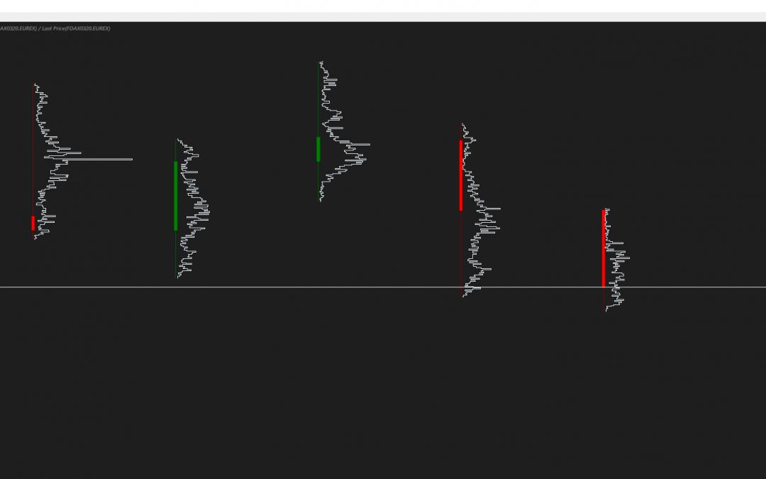 Trading con i volumi, flussi e piattaforma